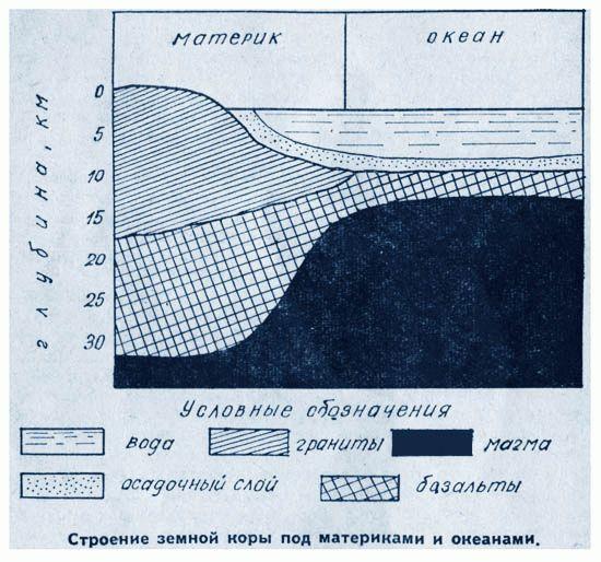 Строение земной коры под материками и океанами