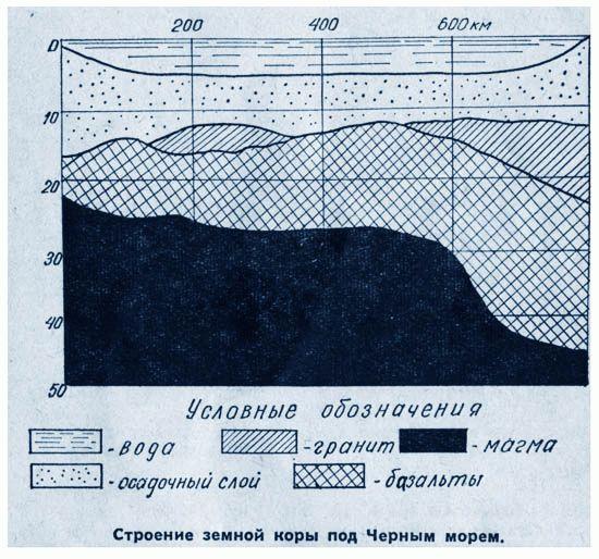 Строение земной коры под Черным морем.