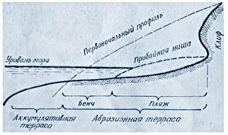 недвижимость на море в краснодарском крае