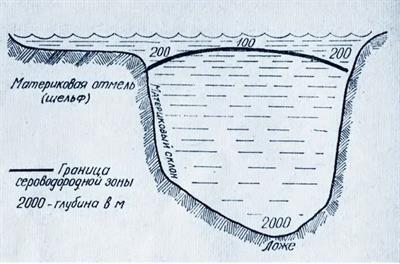 Дно Черного моря