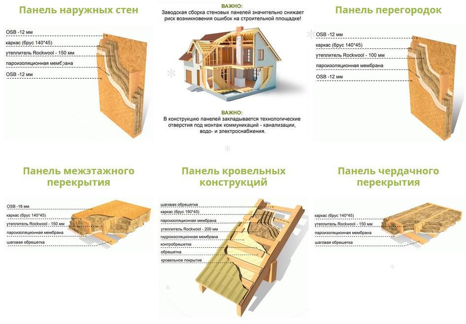 Немецкая технология строительства каркасных домов