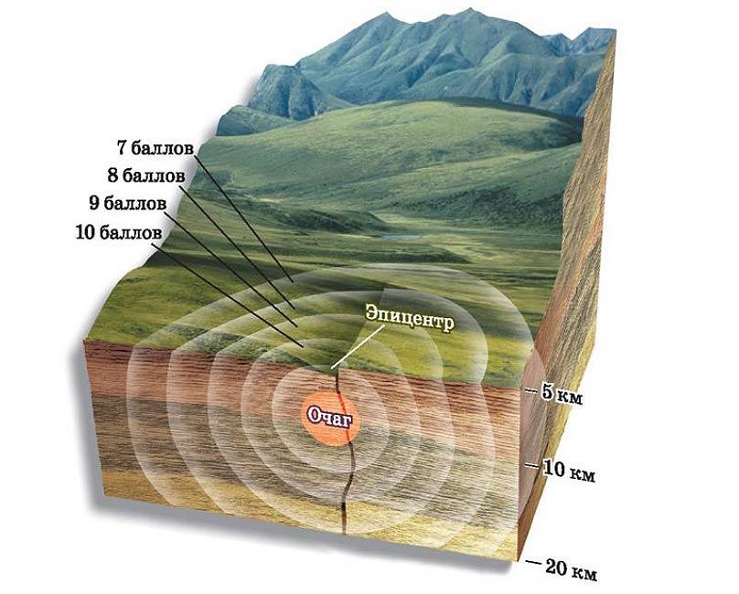 Амплитуда землетрясений